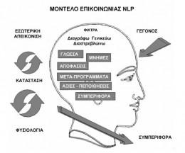Μοντέλο NLP